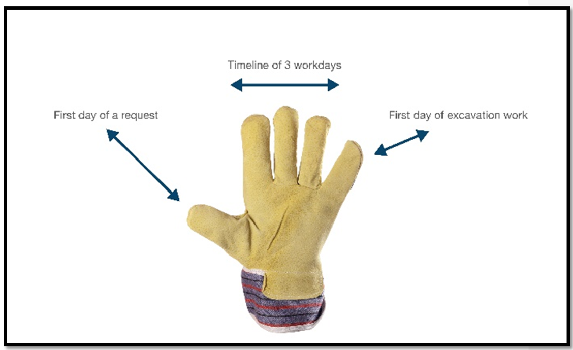 Work glove – First day of a request – Timeline of 3 workdays – First day of excavation work