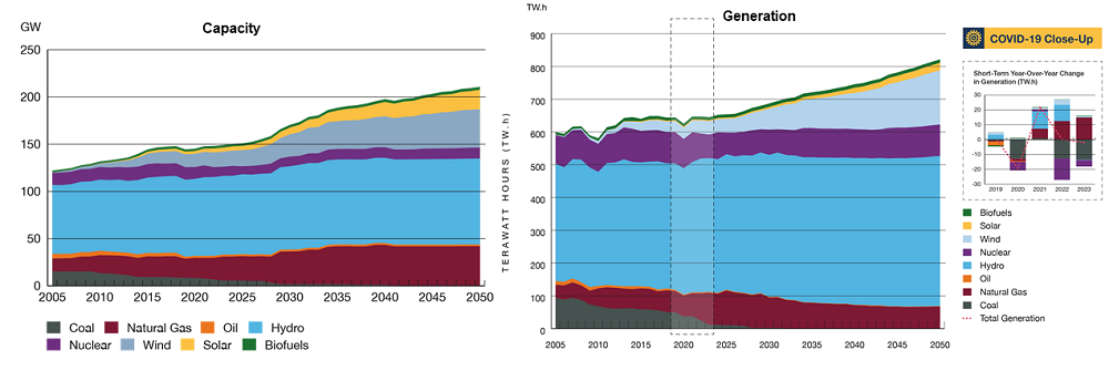 Electricity, Installed Capacity and Generation