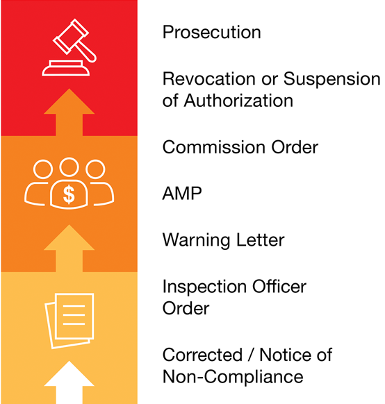 A graphic depicting escalating enforcement actions, from administrative to financial to prosecution