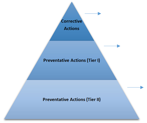 Figure 1. Graphical representation of corrective and preventative actions.