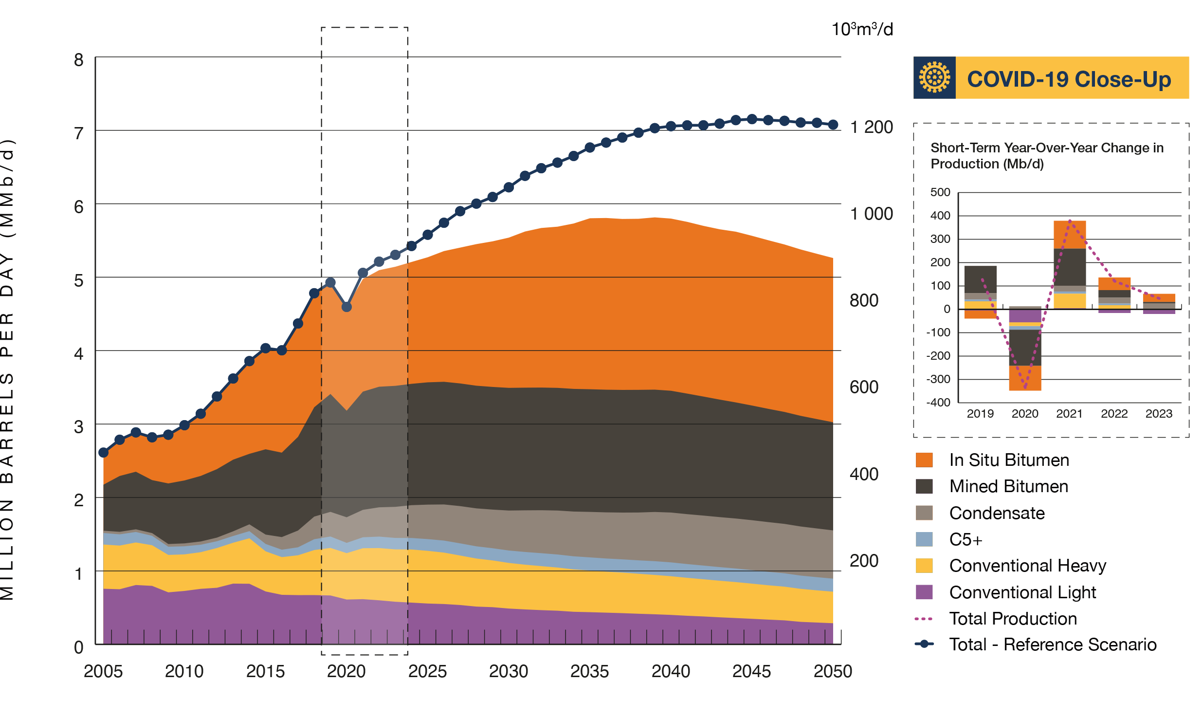 Figure R7 Total Crude Oil Production Peaks in 2039 and then Declines through 2050 in the Evolving Scenario
