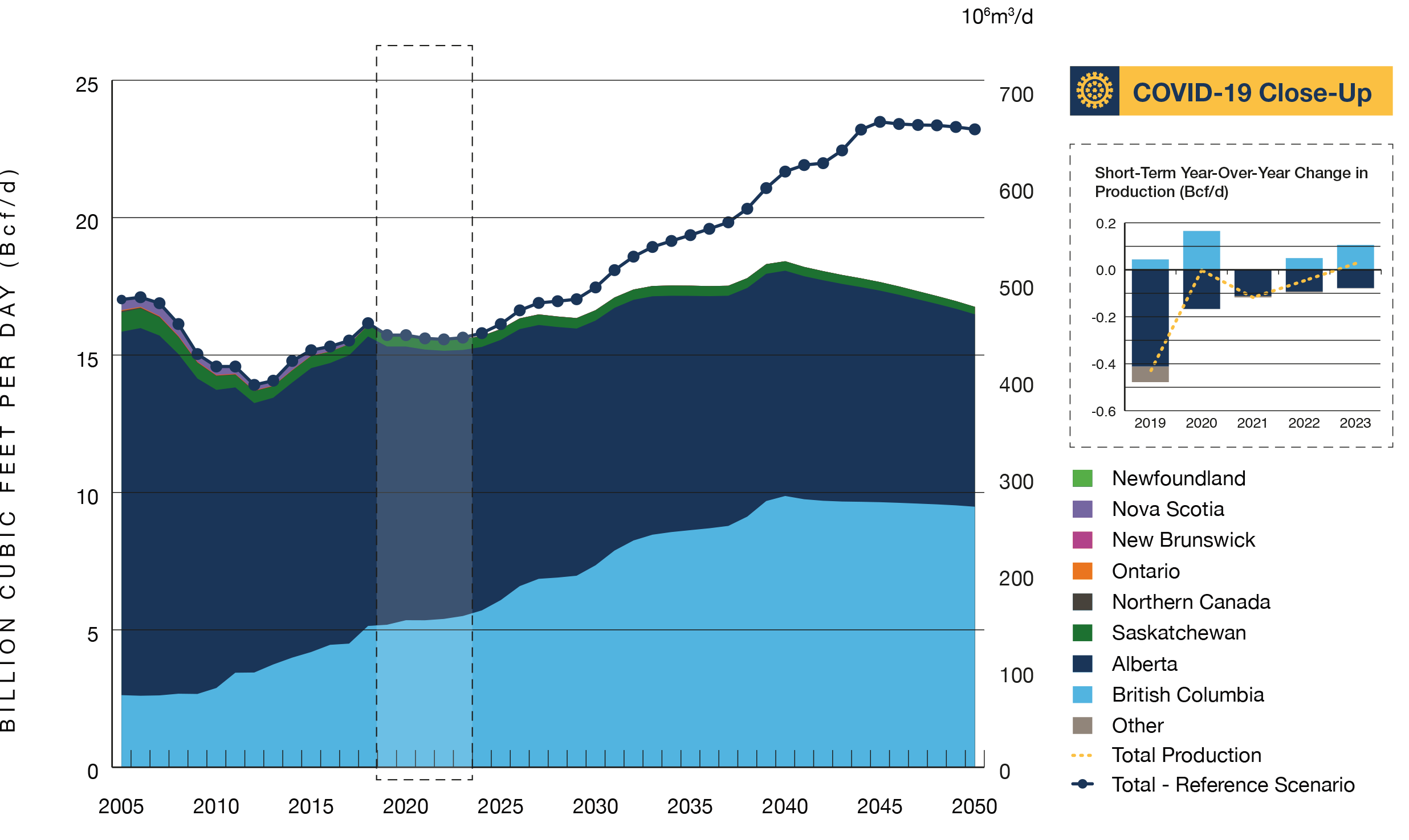 Figure R13 Total Natural Gas Production Peaks in 2040 in the Evolving Scenario and Increases in the Long Term in the Reference Scenario
