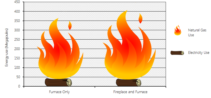 This bar graph illustrates average daily consumption of energy (electricity and natural gas) under two scenarios: operation of only a high-efficiency, central natural gas furnace, and operation of this type of furnace and a natural gas fireplace. Total energy consumption under the furnace only scenario was 364 MJ while total energy consumption under the furnace and fireplace scenario was 401 MJ.