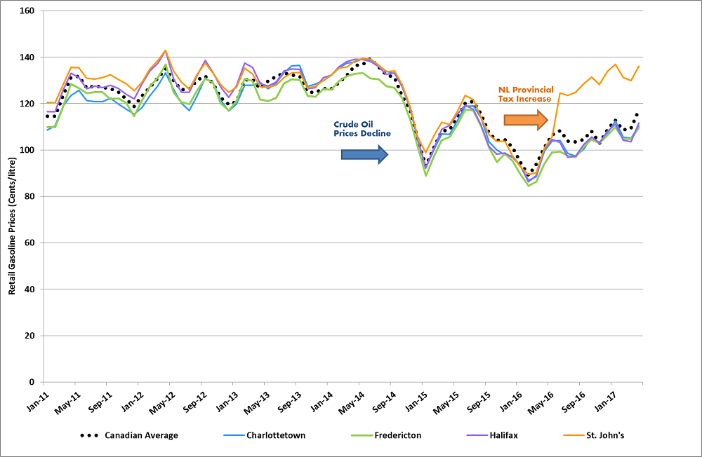 The line graph shows monthly regular retail gasoline prices for the capital cities of the four Atlantic Provinces, as well as the Canadian average gasoline price from January 2011 to April 2017.