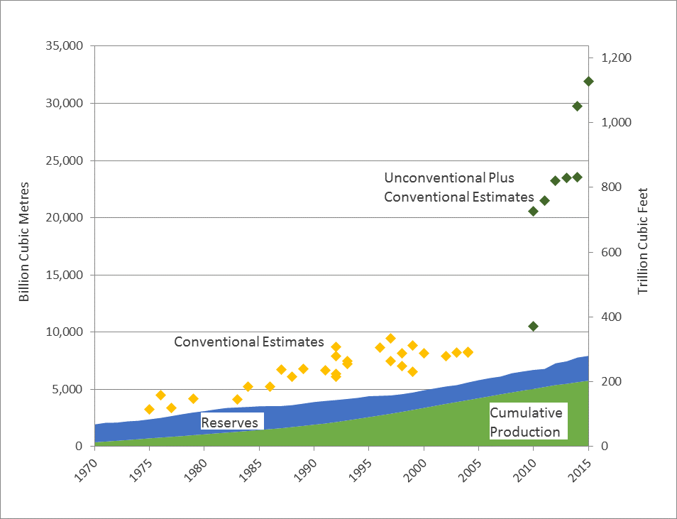 Figure 5 – western Canadian cumulative gas production, remaining reserves, and estimates of the Western Canadian Sedimentary Basin's ultimate potential for natural gas production from 1980 to 2015