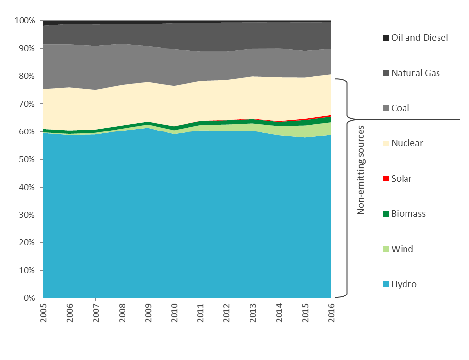 Figure 8 – Canada's electricity generation between 2005 and 2016