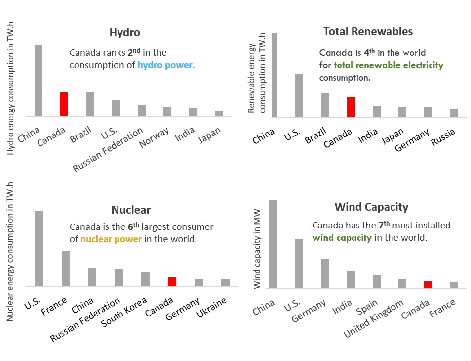 Figure 10 – Canada's global ranking in electricity