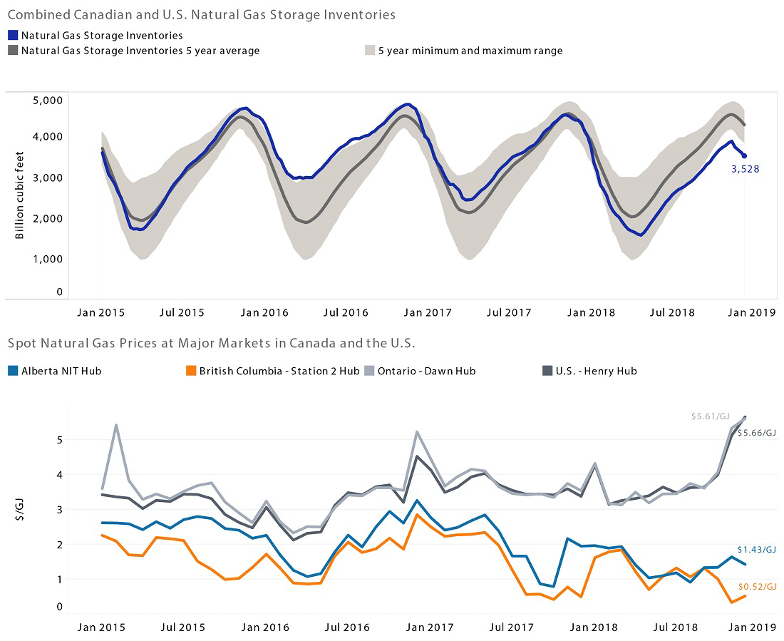 Combined Canadian and U.S. Natural Gas Storage Inventories