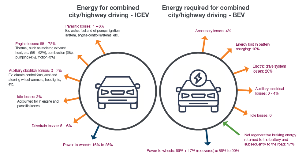 Comparing where energy goes for combined city/highway driving in BEVs and ICEVs