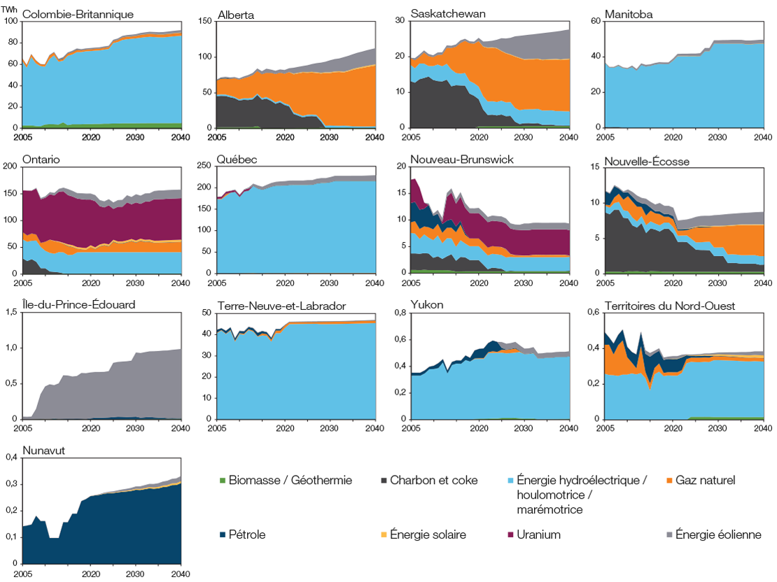Electricity Generation by Fuel Type and Region